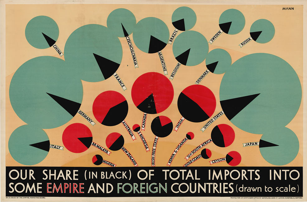 Our Share (in black) of Total Imports Mann 1930