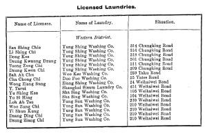 Laundries 1907 1